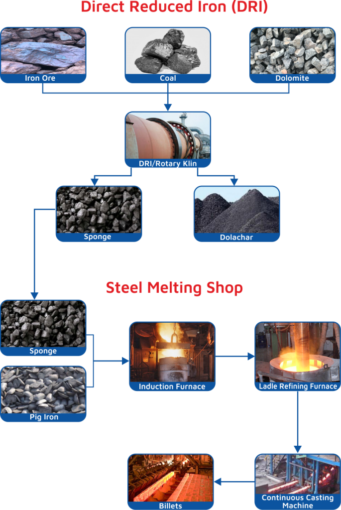 direct reduced iron process