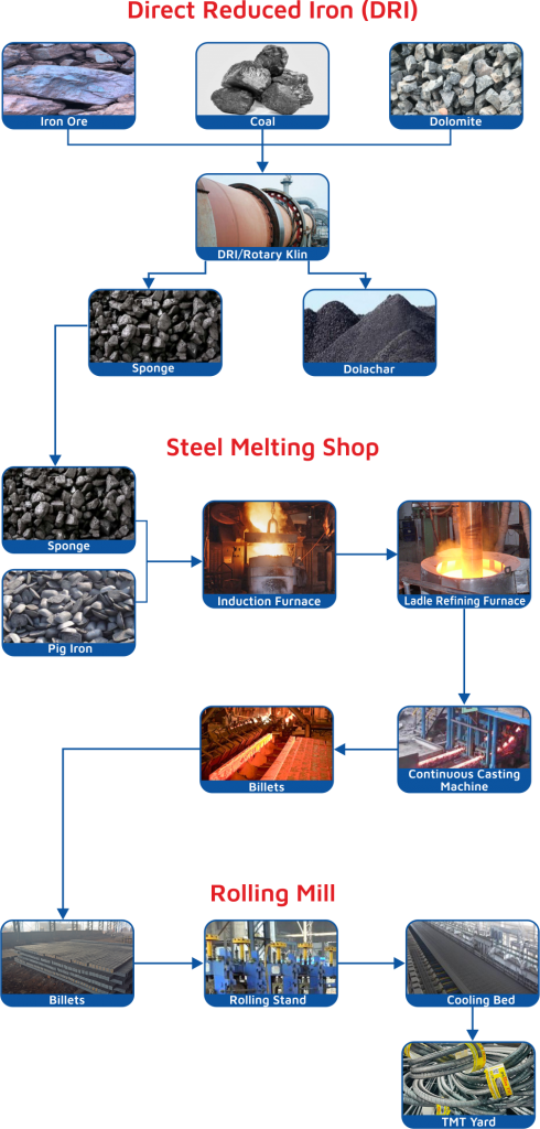 direct reduced iron process in sree metaliks plant