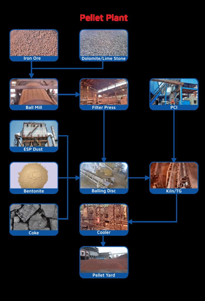 Pellet Plant Structure