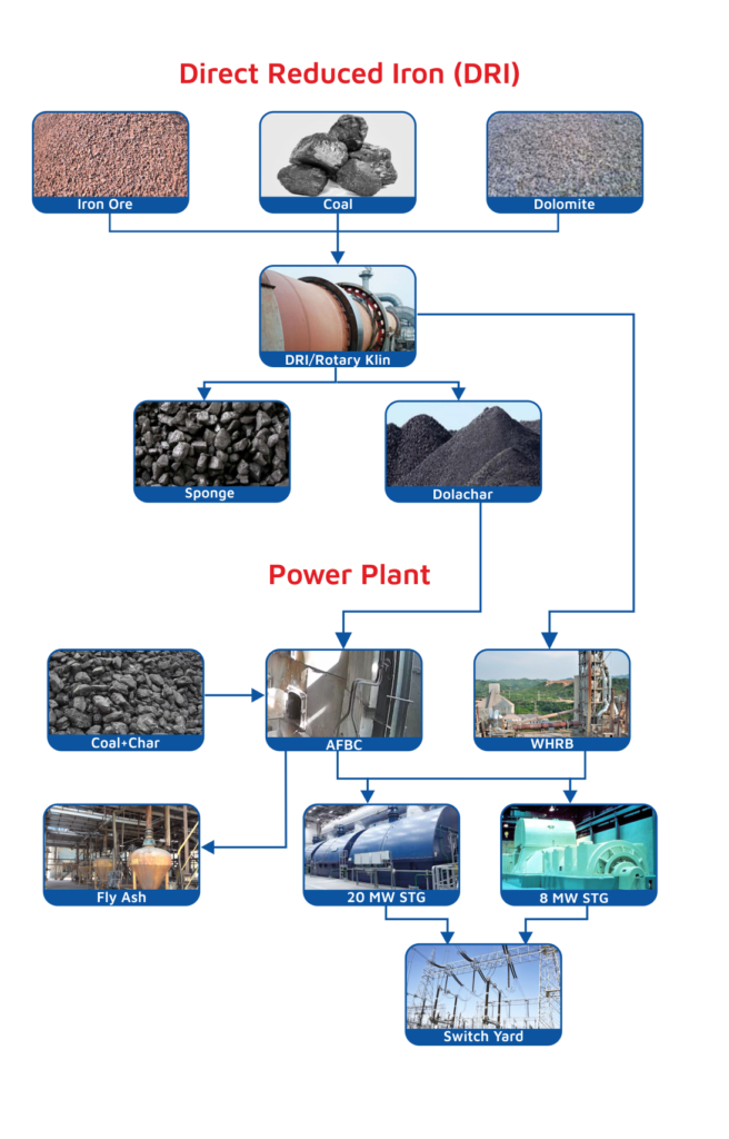 direct reduced iron process power plant